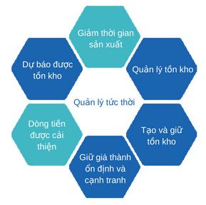 Tối ưu hóa vận hành JIT Logistics