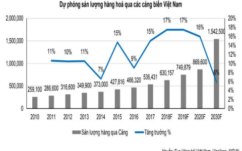 Các FTA thúc đẩy hàng hóa tăng trưởng 12-15% hàng năm qua cảng Việt Nam