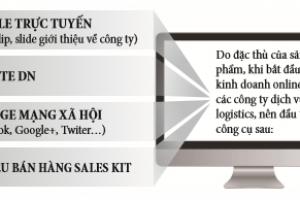 Digital Marketing nâng cao hiệu quả logistics